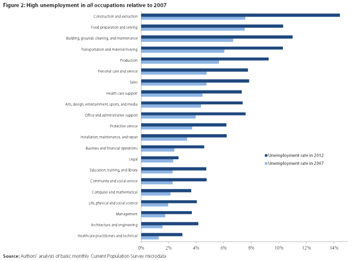 High level of unemployment in all occupations